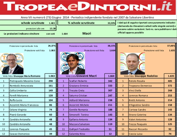 ProiezioniElezioniTropea2014-30