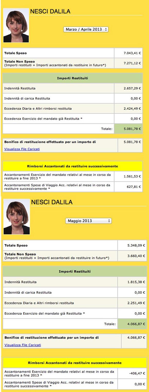 Il rendiconto della restituzione della sua indennità: 9000 euro in due mesi